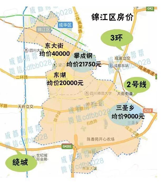 7月成都主城区均价约16405元/平,其中高新,锦江均价破2万,同比去年7图片