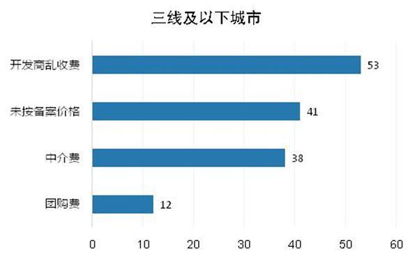 发改委:房地产行业价格举报增34% 开发商乱收费