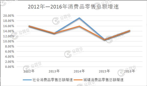 市场|房价上涨对成都居民消费到底有多大影响?