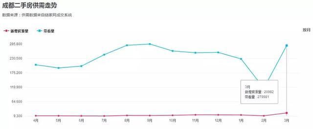 成都二手房猛增15000多套 超越北京成为全国第一