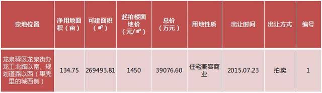 数说楼市:主城区住宅均价9849元/㎡ 高新区跌10%