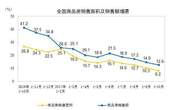 前10月房地产增速略有回落 商品房待售面积持续减少