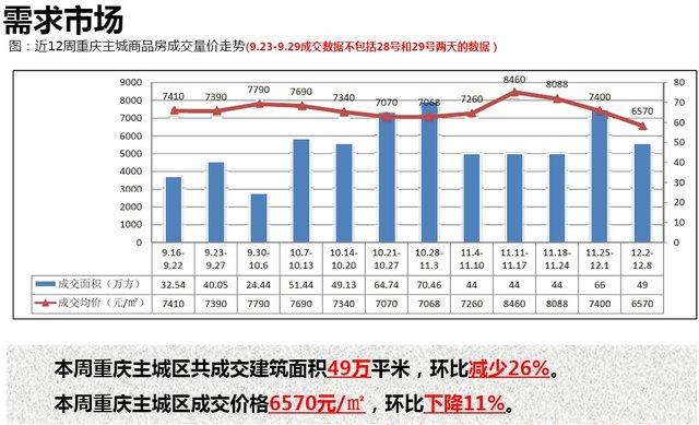上周主城楼市量价齐跌 成交均价6570元/平米