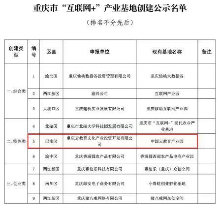 """中国云教育产业园再获殊荣:获评重庆首批9个""""互联网+""""产业基地"""