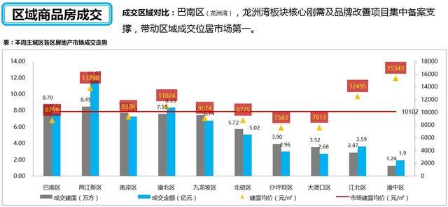 上周主城楼市新增供应环比涨87% 成交均价环比跌2%