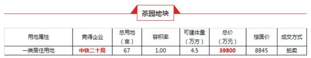 中铁二十局拿下茶园纯居住用地 楼面价8845元/㎡