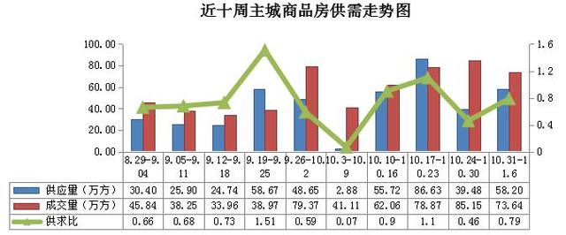 """重庆楼市成交持续高位运行  """"日光盘""""再现"""