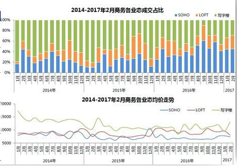 重庆公寓市场存量约130万方 去化压力大