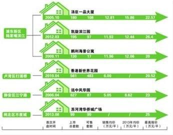 上海豪宅看房门槛:想看单价20万房先亮100万