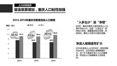 吸引力越来越大 重庆去年新增净流入人口超30万