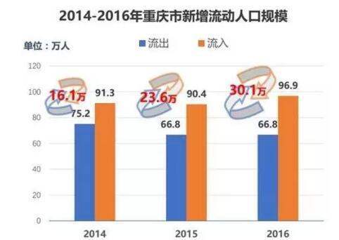 重庆人口流入增长激活租房市场 冠寓佰乐街店1300元/月起租