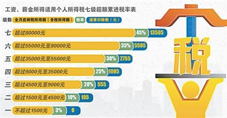 最高收入人群_预测:2025年中国中等收入群体比重可超五成