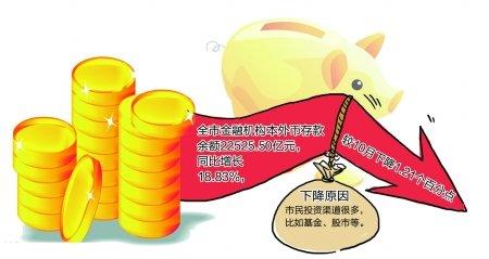 """重庆市场走出""""房贷吃紧"""" 首套房需求基本满足"""