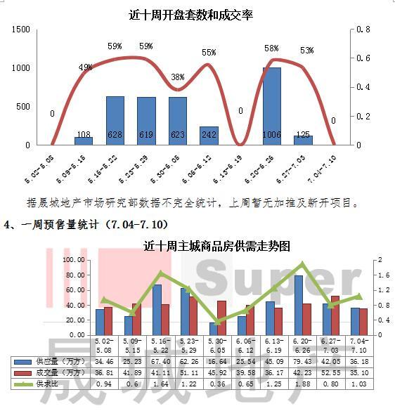重庆烧烤模式开启 楼市量价齐跌进入传统淡季