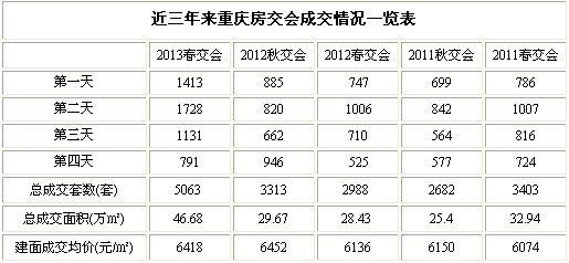 春季房交会前四日成交5063套 金额32.05亿