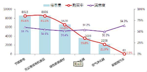 中消协:买房租房位列消费支出不满意排名第一
