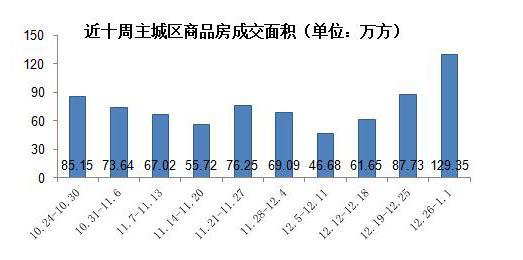 2016最后一周重庆楼市成交量达峰值 你还在等什么?