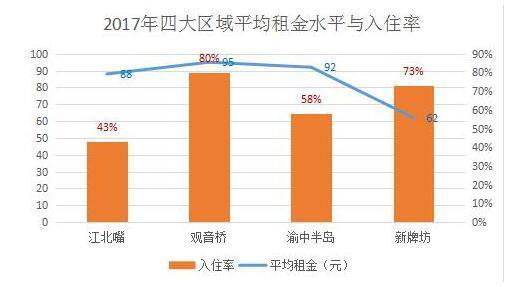 打破商务办公44.5%空置率的魔咒 财富开启升级模式