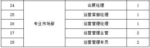 """""""城""""就梦想——重庆华南城2018招聘季正式启动"""