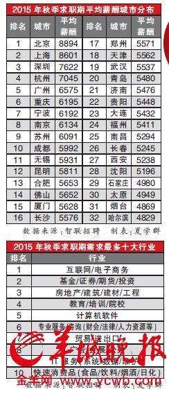 2015年秋季平均薪酬排行榜公布:深圳第三