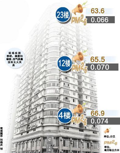 选房技巧:住哪个楼层 空气最好噪音最小?