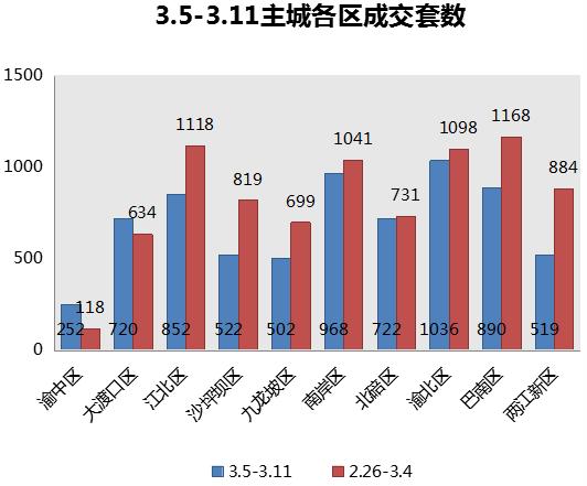 上周主城楼市成交6983套 环比下降15.97%