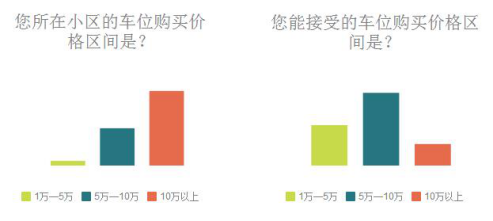 重庆有小区车位已卖到近20万元!网友:你随便卖,买得起算我输!