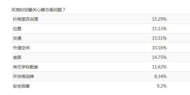 越来越多的重庆人在意住房是否宜居 选这些楼盘没错