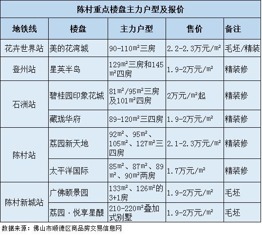 """陈村2.3万元/㎡创顺德房价记录 随即被按下""""暂停键"""""""