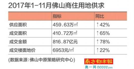 """前11月佛山卖地面积同比涨了6成 品牌房企""""拓地""""积极"""