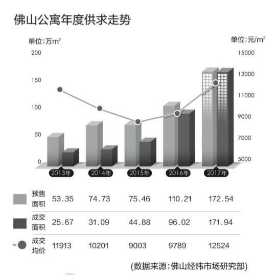 商业公寓去年成交近172万㎡