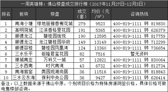 一周英雄榜:佛山成交涨339% 狮山盘网签279套夺冠