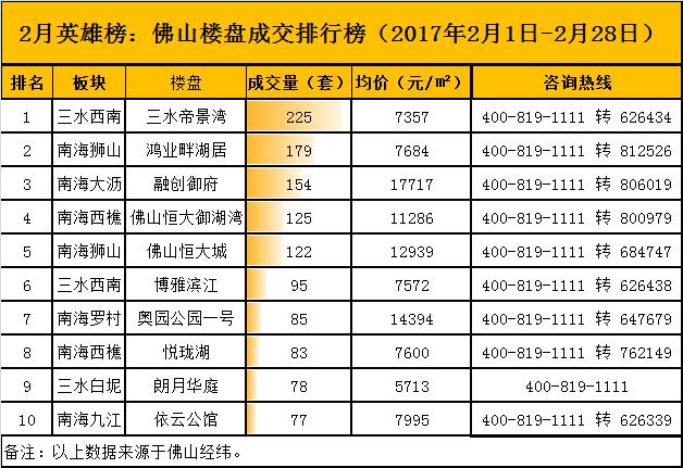 2月英雄榜:房还可以买!2月TOP10楼盘6个低于万元