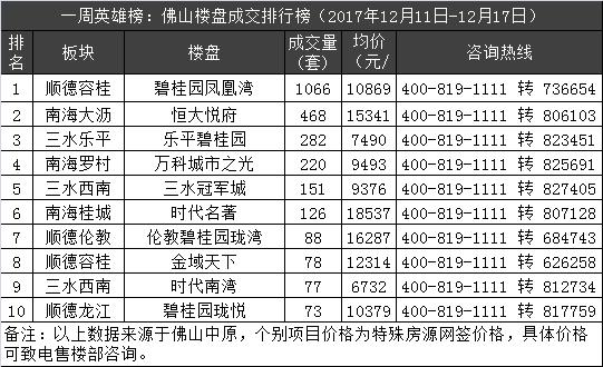 一周英雄榜:上周楼市量价齐升 碧桂园4盘霸屏TOP10