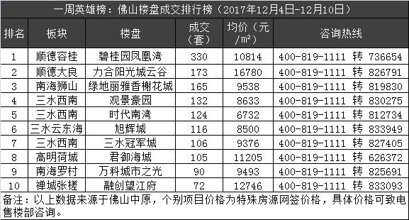 一周英雄榜:佛山楼市量涨44% 容桂盘成交330套夺冠