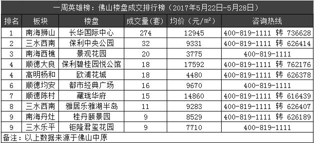 """一周英雄榜:佛山房价再跌12% 五区成交好""""寂寥"""""""