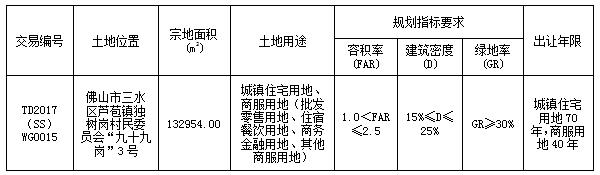 """三水芦苞逾13.29万㎡""""巨无霸""""地块 起拍价4.96亿元"""
