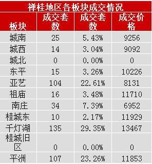 置业者的福音 禅桂中心区房价又跌了