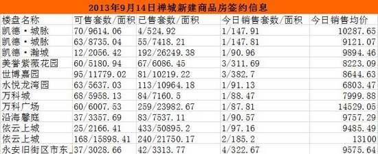 09月14日佛山网签175套 南海98套夺冠