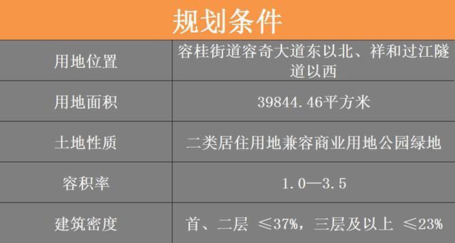 容桂近4万方江景商住地挂牌 起拍楼面价3643元/方