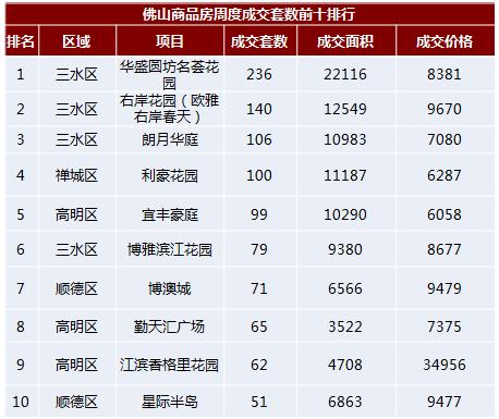 佛山周度销量增二成 禅桂区域公寓成交领衔