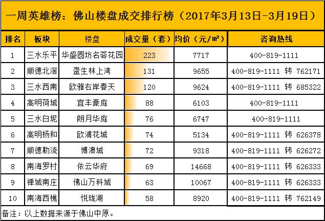 一周英雄榜:广州限购升级 佛山业主加价10万成交!