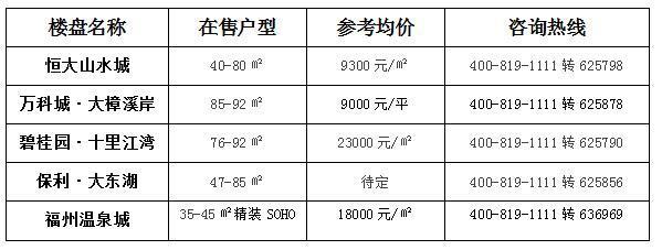 精装房毛坯价 榕2万/平左右精装房推荐