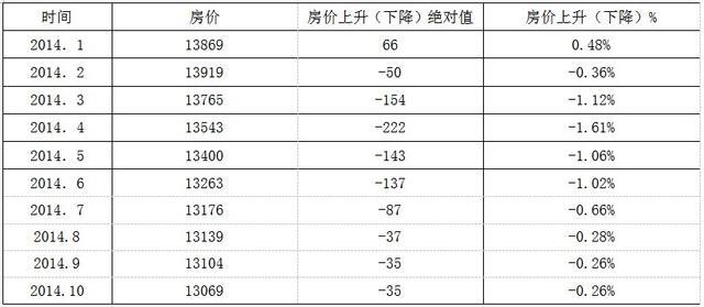 10月福州住宅价格指数:市区住宅均价为15285元/�O
