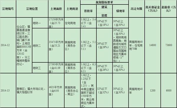 三江口地块出让!福州2014年第三次土地出让公告