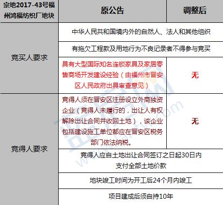榕发布土拍补充公告:取消宗地2017-43号定向出让规定