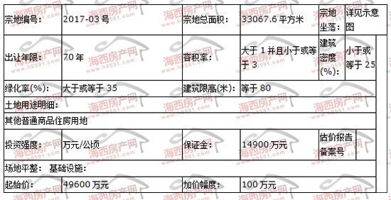 福晟地产6.58亿竞得闽侯青口49.6亩商住用地