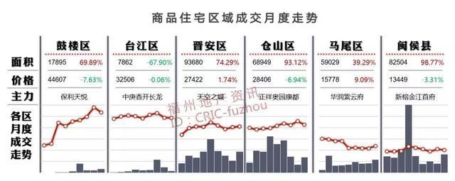 """福州新盘去化率从9%-99%不等 如何看待此类""""怪""""象?"""