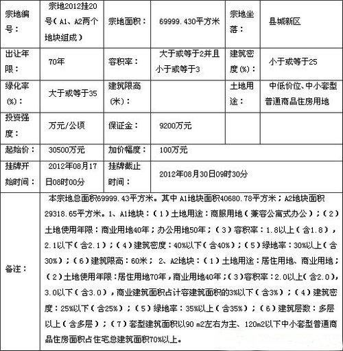 融信集团30800万竞得闽侯县城新区1地块
