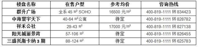 6大物业类别齐全  高新区盘活福州消费新需求